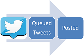 Bulk Scheduled Tweets - flow